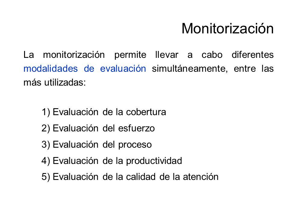 Monitorización 1) Evaluación de la cobertura
