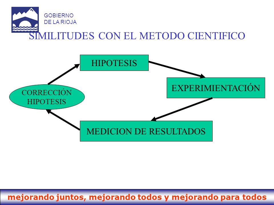 SIMILITUDES CON EL METODO CIENTIFICO