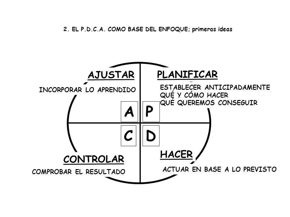 A P C D AJUSTAR PLANIFICAR HACER CONTROLAR ESTABLECER ANTICIPADAMENTE