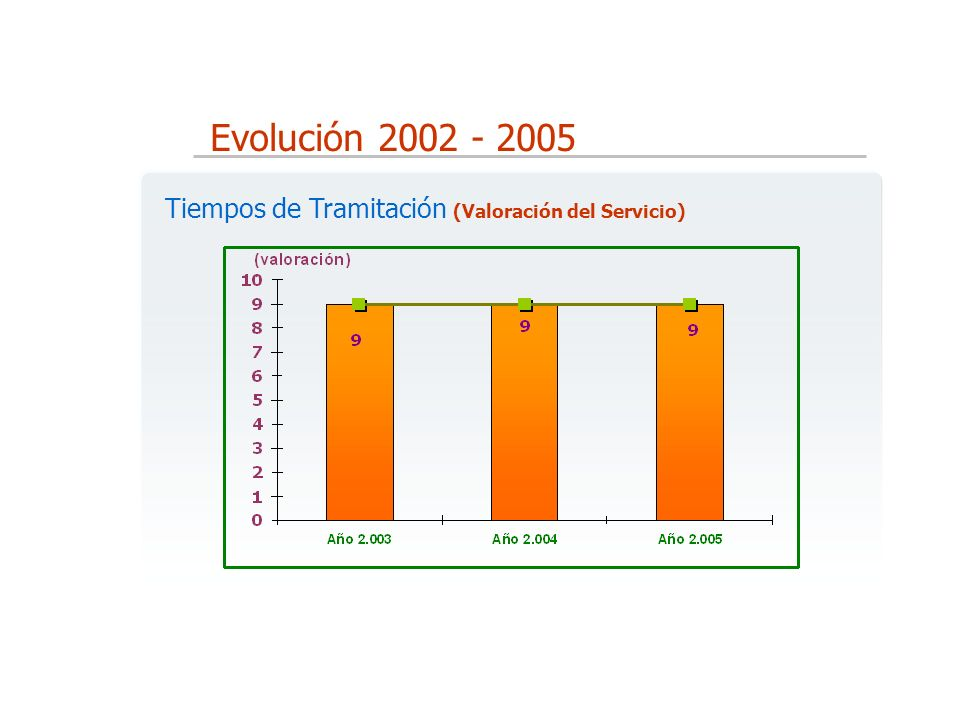 Evolución 2002 - 2005 Tiempos de Tramitación (Valoración del Servicio)