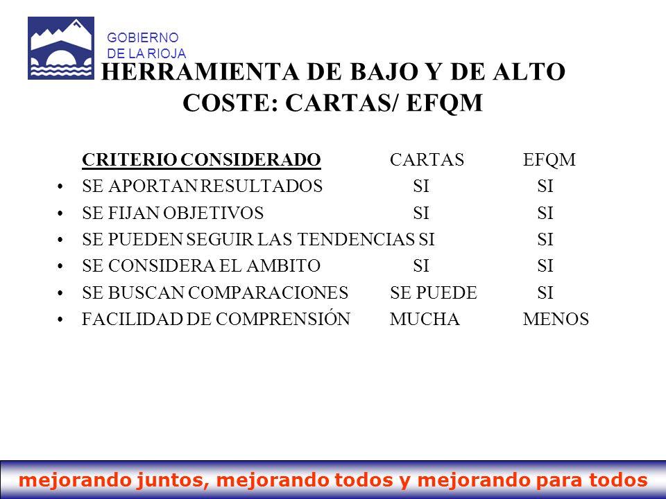 HERRAMIENTA DE BAJO Y DE ALTO COSTE: CARTAS/ EFQM