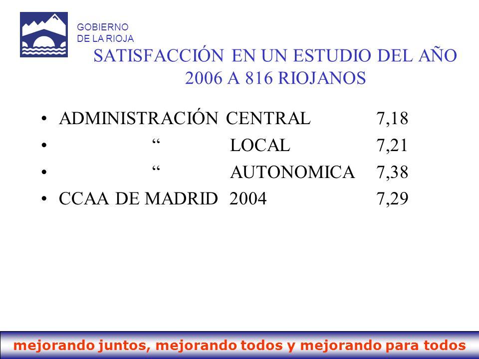SATISFACCIÓN EN UN ESTUDIO DEL AÑO 2006 A 816 RIOJANOS