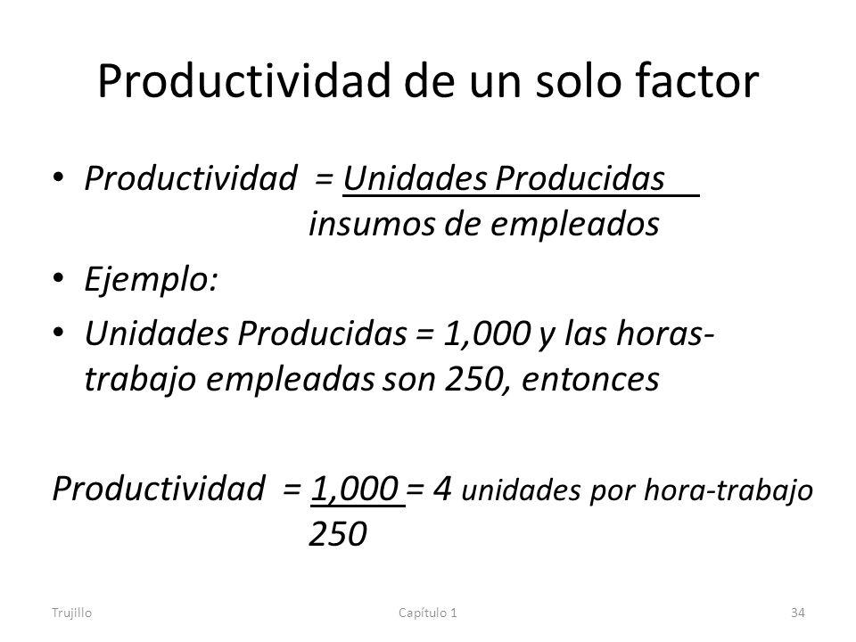 Productividad de un solo factor