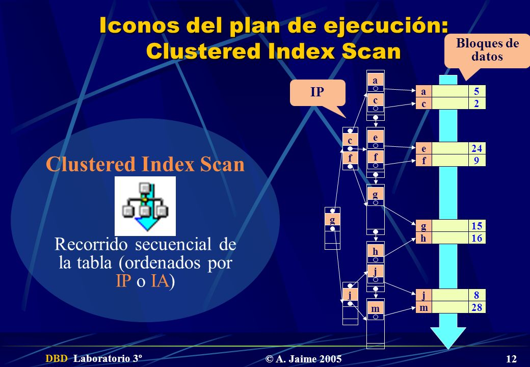 Iconos del plan de ejecución: Clustered Index Scan