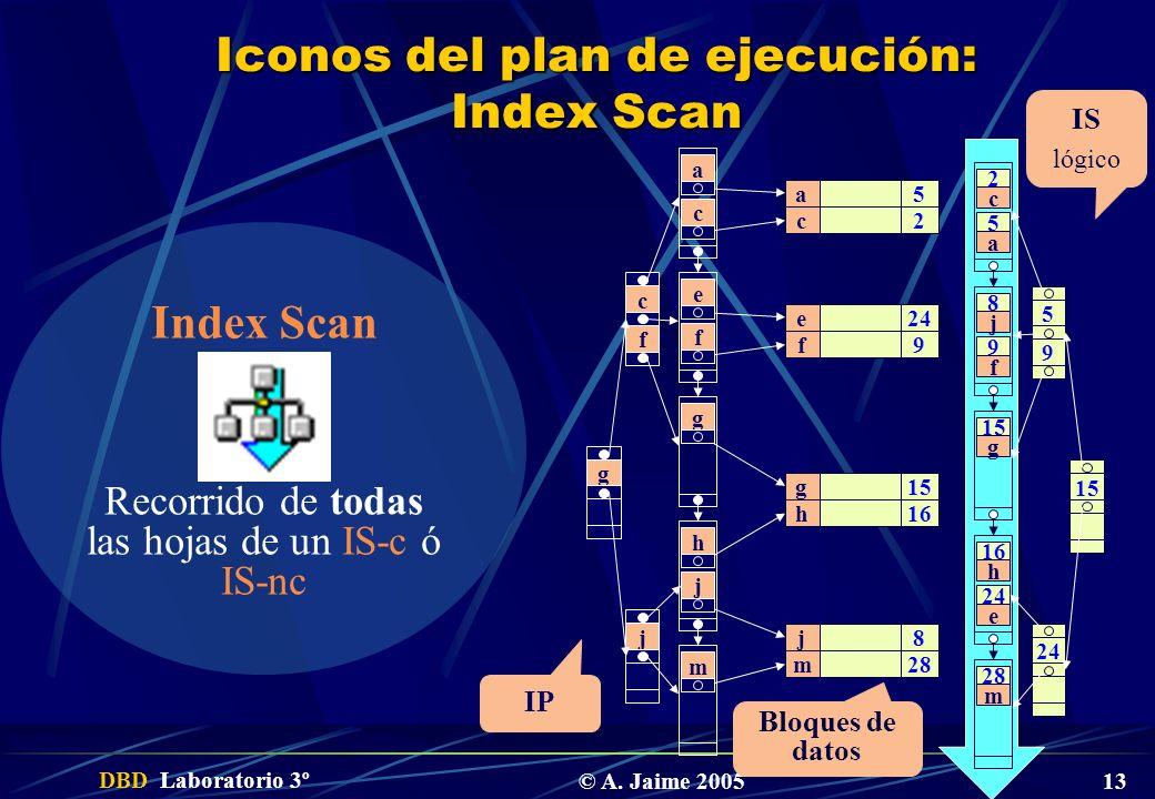 Iconos del plan de ejecución: Index Scan