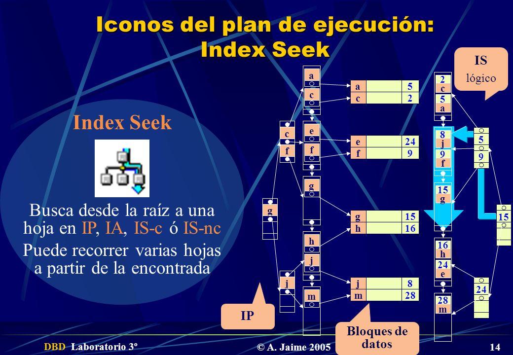 Iconos del plan de ejecución: Index Seek