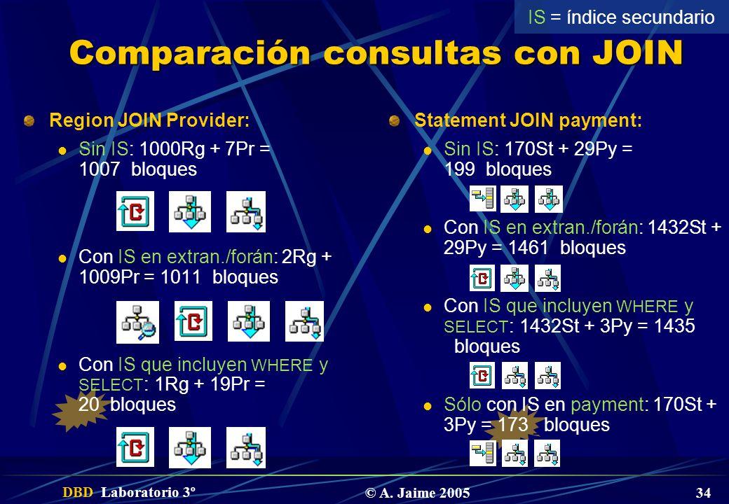 Comparación consultas con JOIN