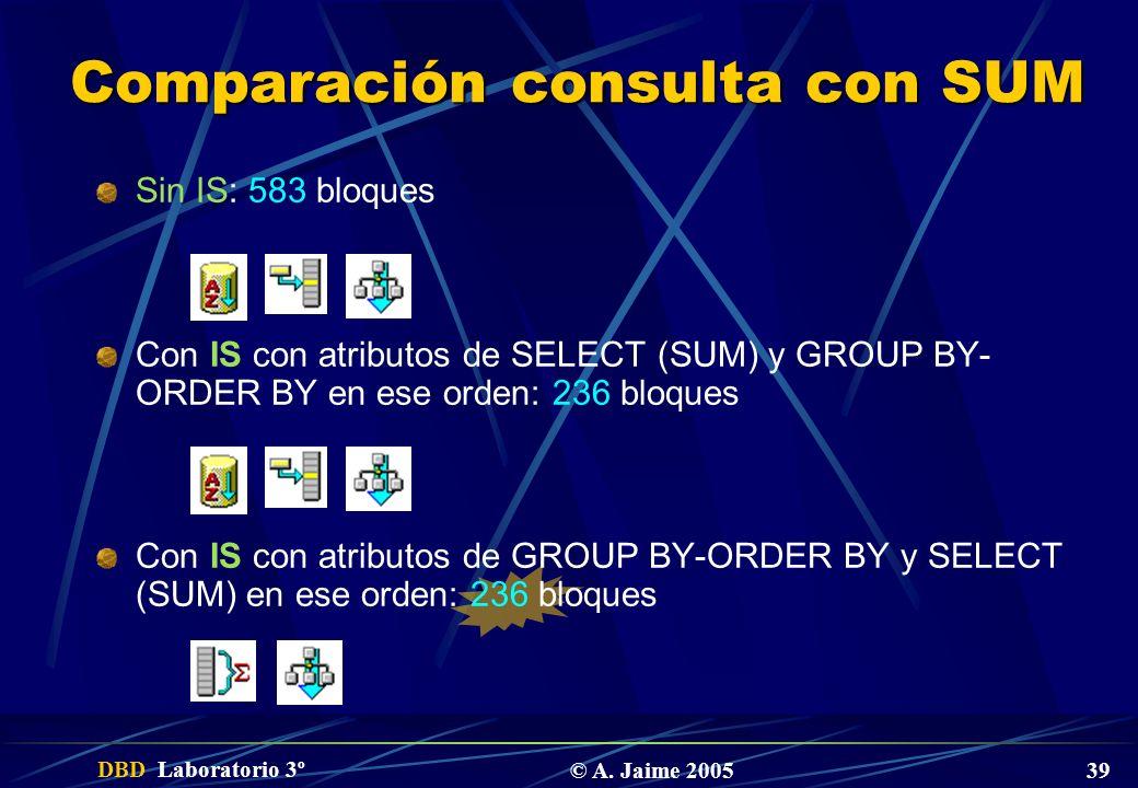 Comparación consulta con SUM