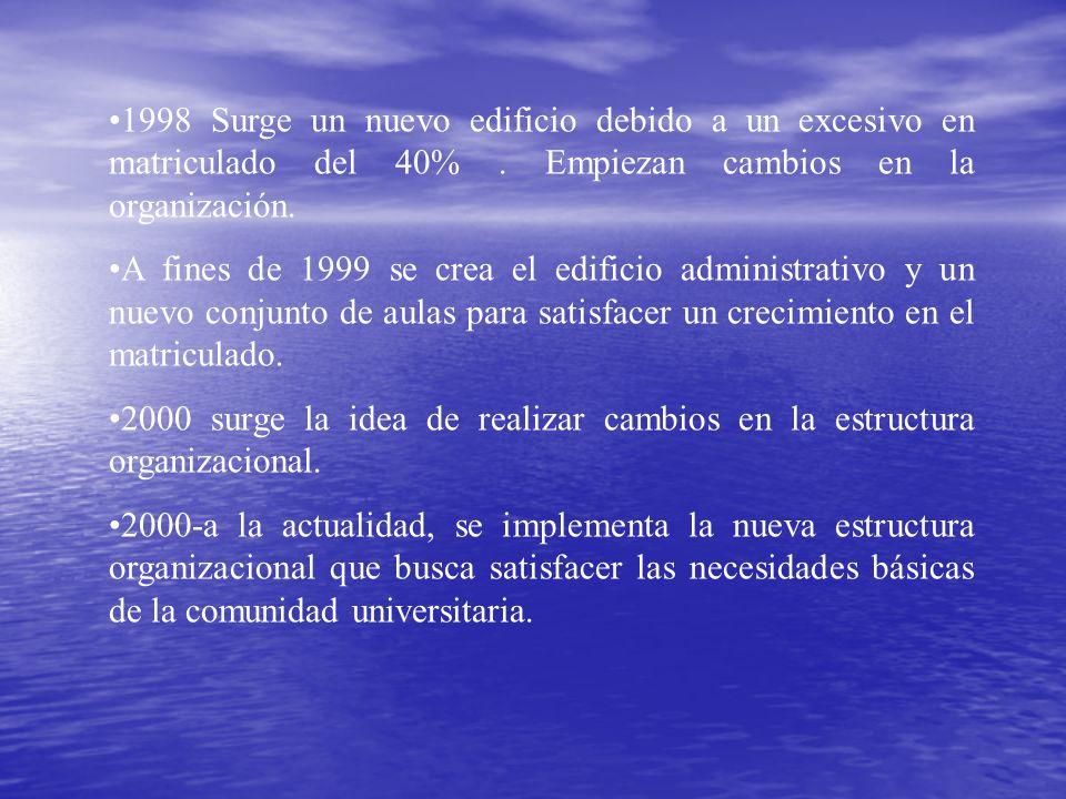 1998 Surge un nuevo edificio debido a un excesivo en matriculado del 40% . Empiezan cambios en la organización.