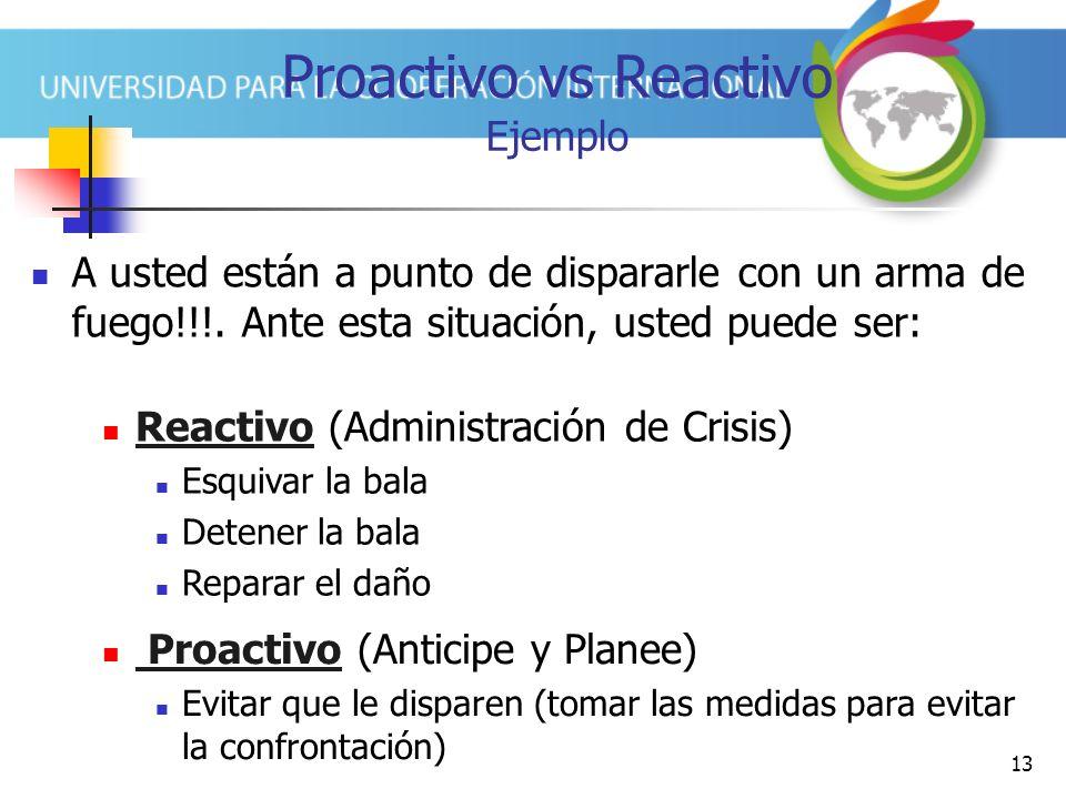 Proactivo vs Reactivo Ejemplo