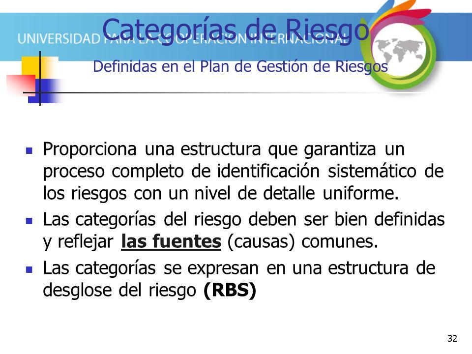 Categorías de Riesgo Definidas en el Plan de Gestión de Riesgos