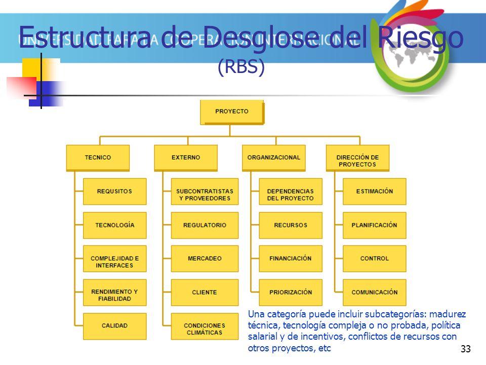 Estructura de Desglose del Riesgo (RBS)