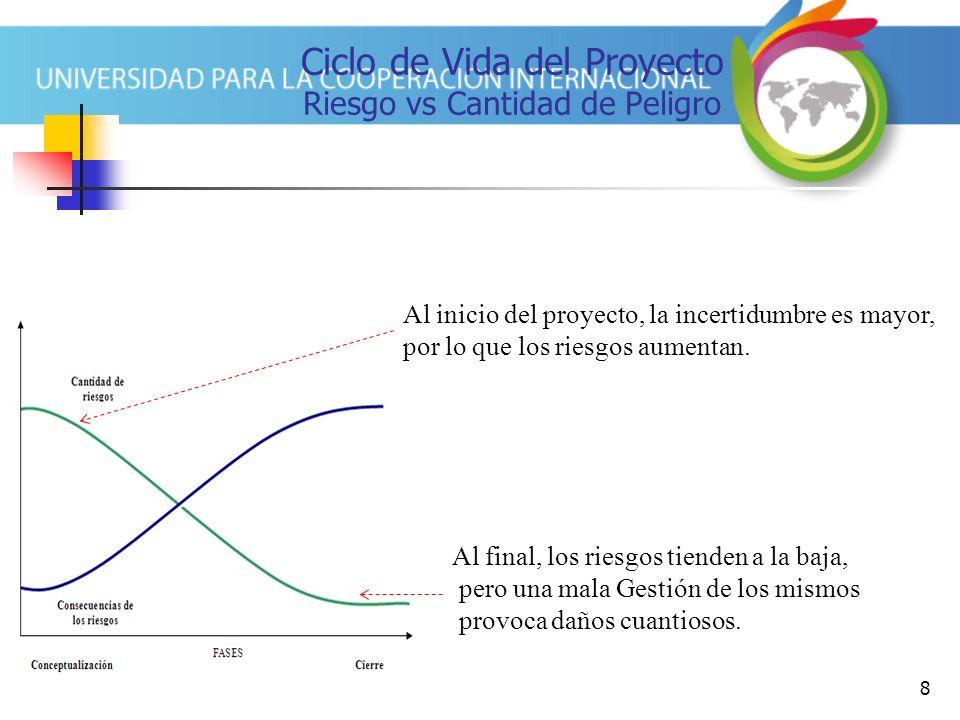 Ciclo de Vida del Proyecto Riesgo vs Cantidad de Peligro
