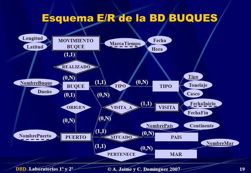 Esquema E/R de la BD BUQUES