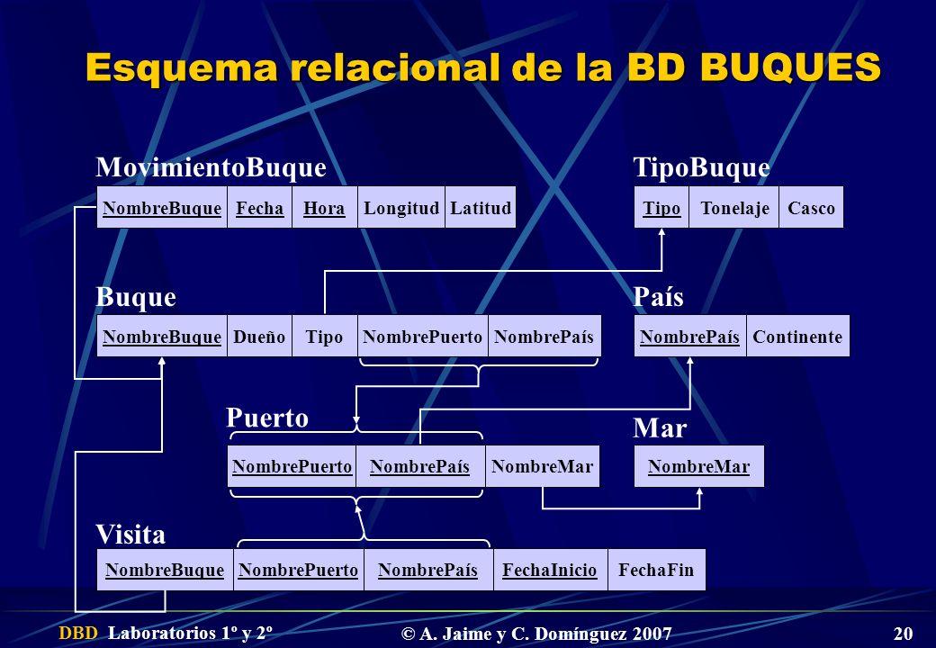 Esquema relacional de la BD BUQUES