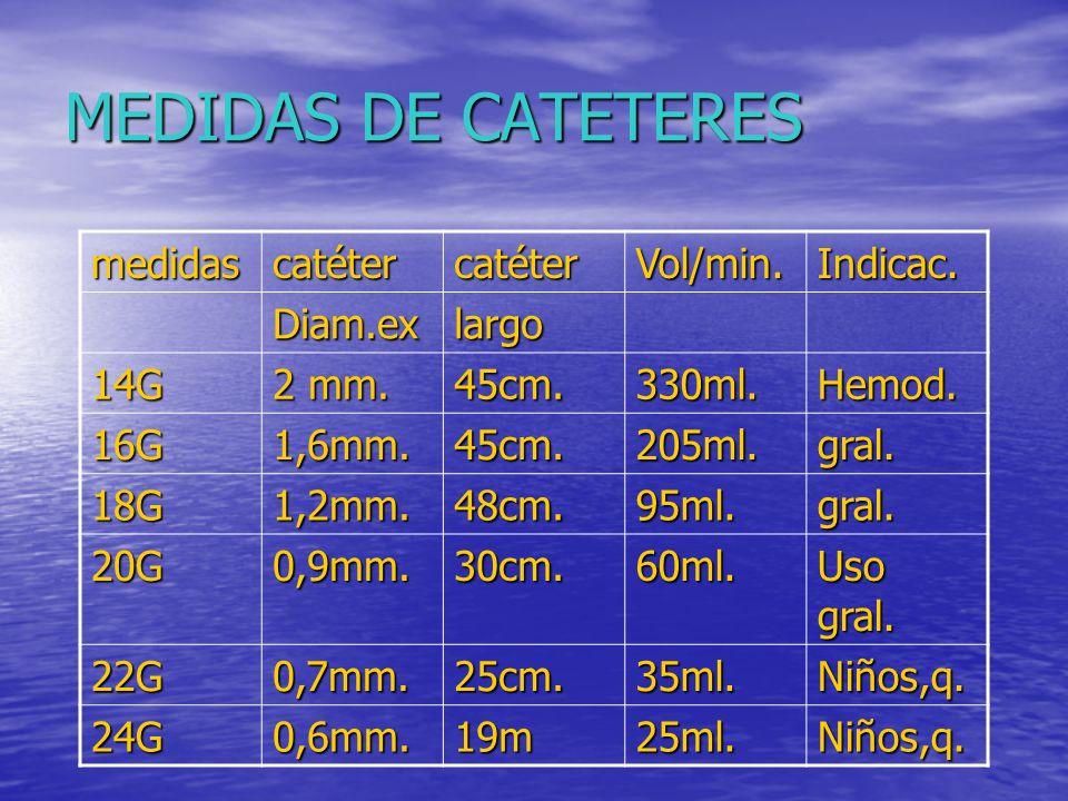 MEDIDAS DE CATETERES medidas catéter Vol/min. Indicac. Diam.ex largo