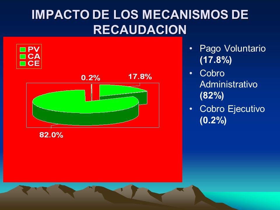 IMPACTO DE LOS MECANISMOS DE RECAUDACION