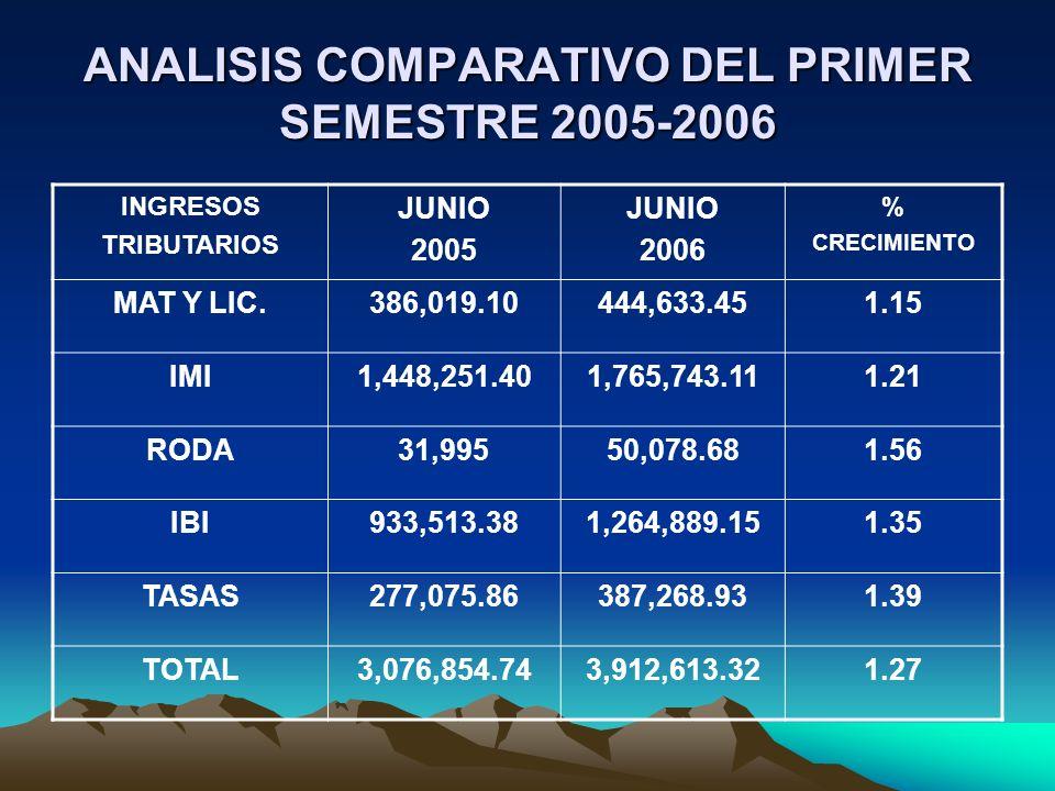 ANALISIS COMPARATIVO DEL PRIMER SEMESTRE 2005-2006