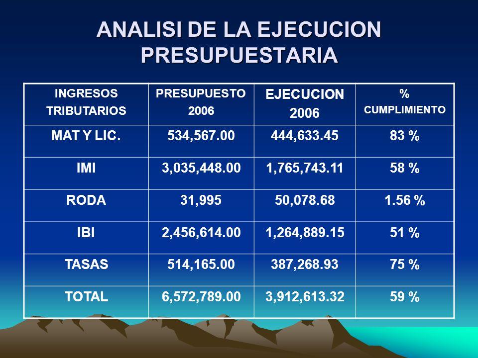 ANALISI DE LA EJECUCION PRESUPUESTARIA