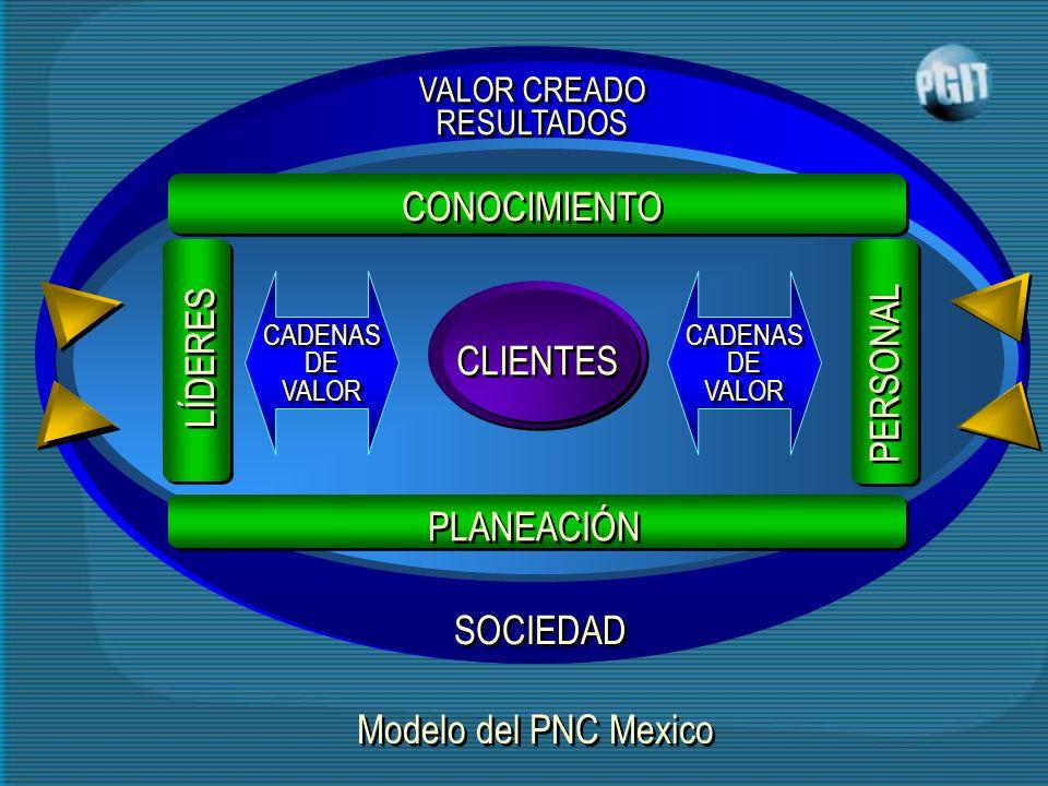 CONOCIMIENTO LÍDERES PERSONAL CLIENTES PLANEACIÓN SOCIEDAD