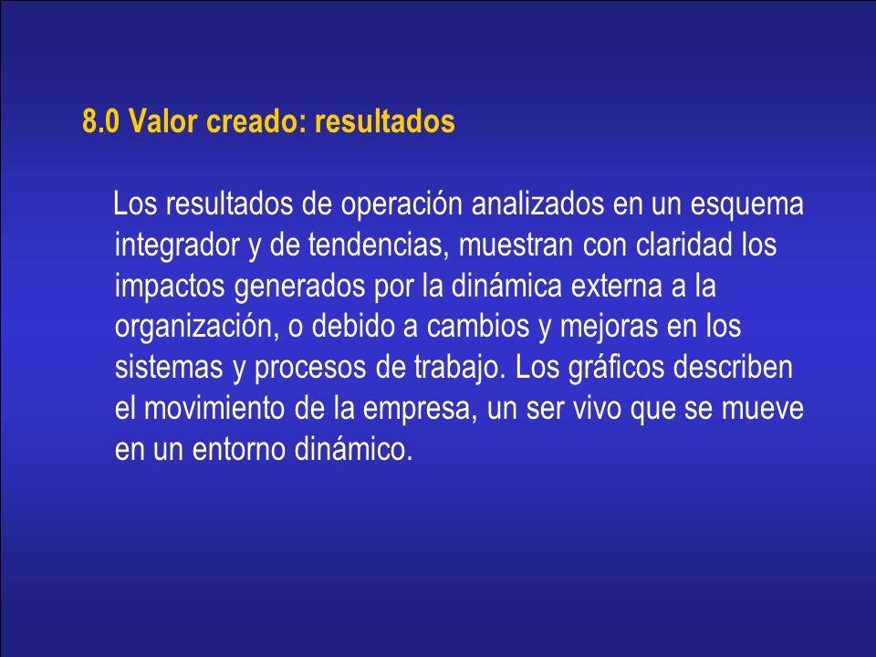 8.0 Valor creado: resultados
