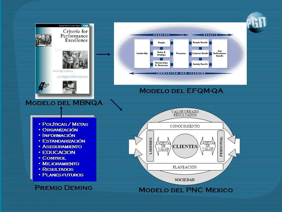 Modelo del EFQM-QA Modelo del MBNQA Premio Deming