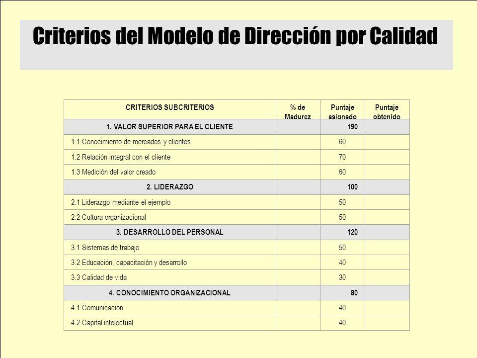 Criterios del Modelo de Dirección por Calidad