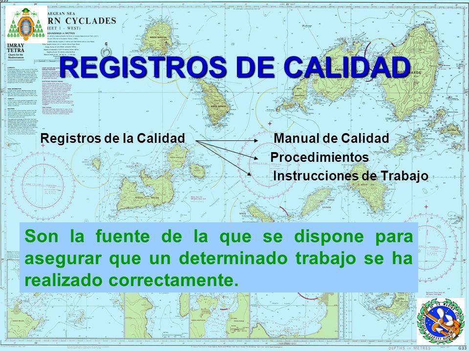 REGISTROS DE CALIDAD Registros de la Calidad Manual de Calidad. Procedimientos.