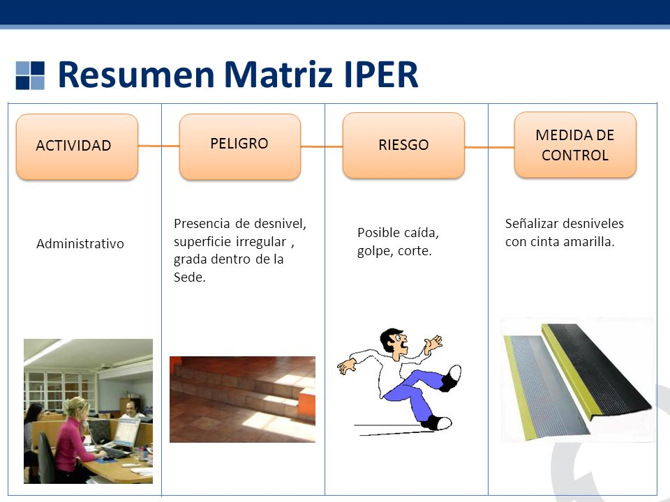 Resumen Matriz IPER MEDIDA DE CONTROL ACTIVIDAD PELIGRO RIESGO