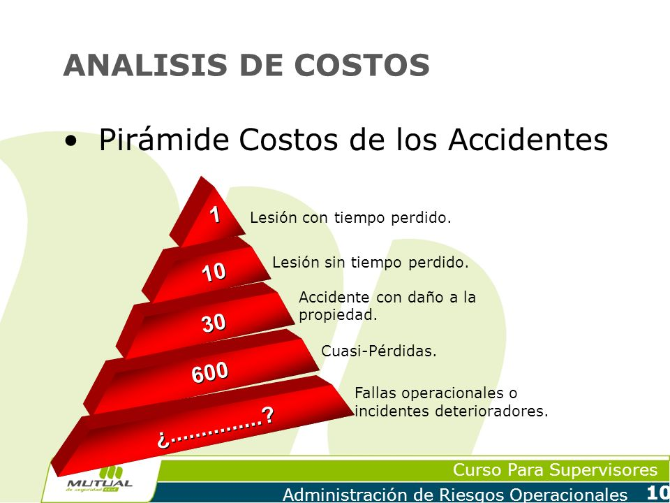 Pirámide Costos de los Accidentes