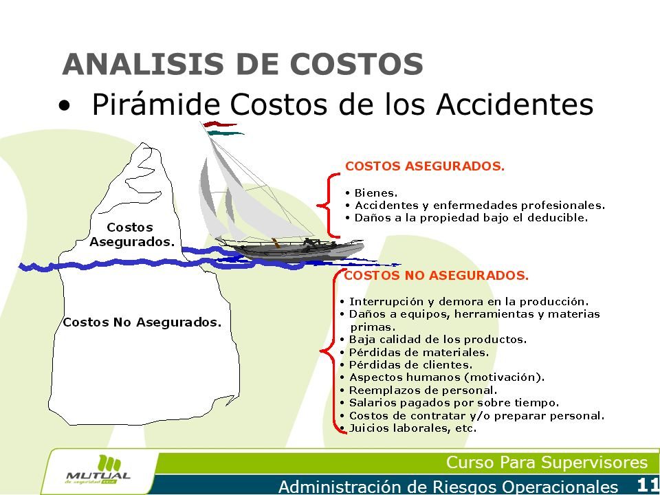 ANALISIS DE COSTOS Pirámide Costos de los Accidentes