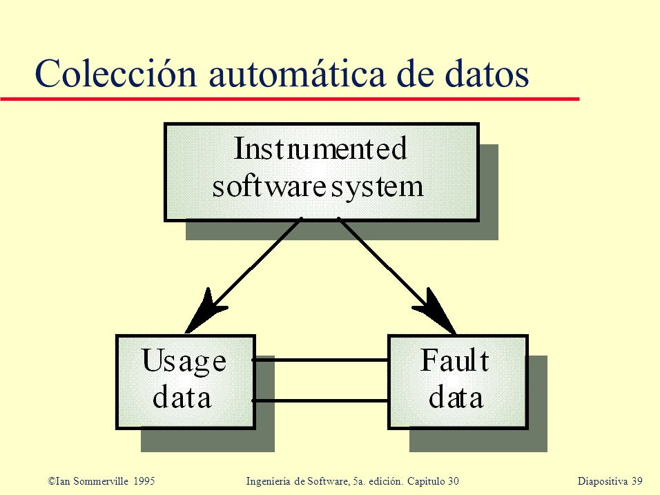 Colección automática de datos