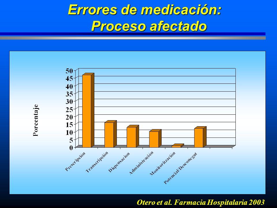 Errores de medicación: Proceso afectado