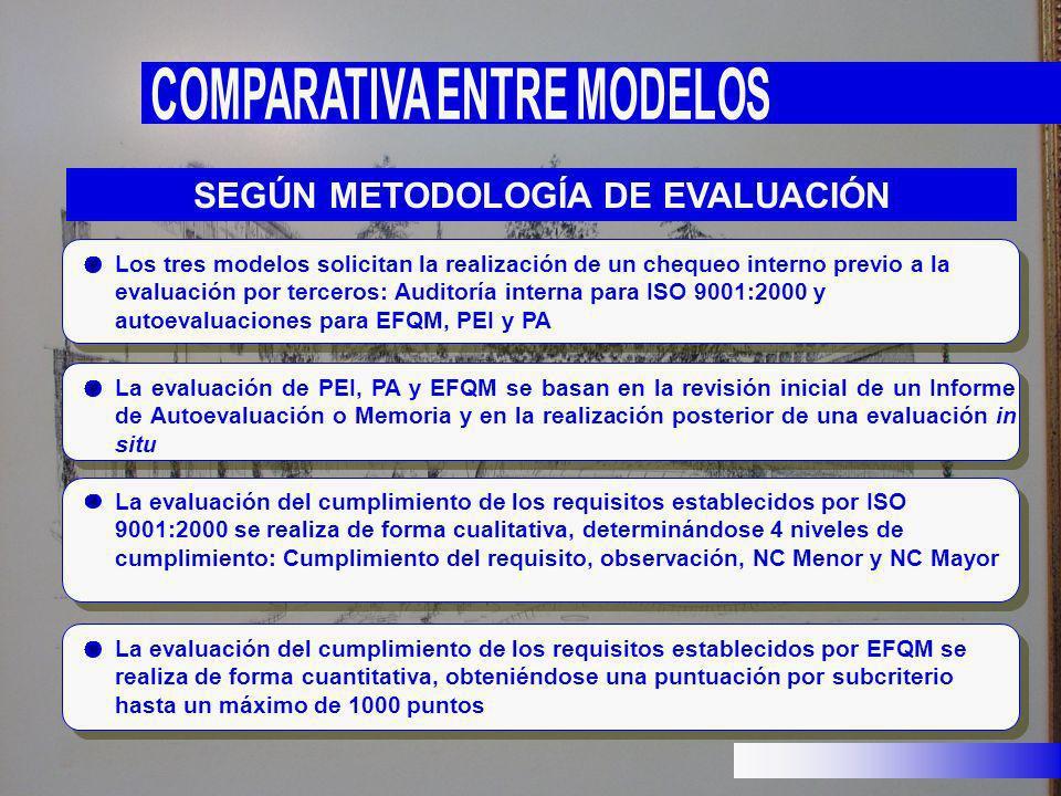 SEGÚN METODOLOGÍA DE EVALUACIÓN