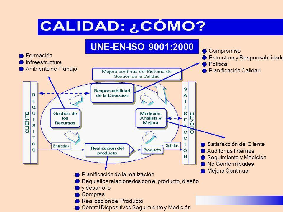 UNE-EN-ISO 9001:2000 CALIDAD: ¿CÓMO