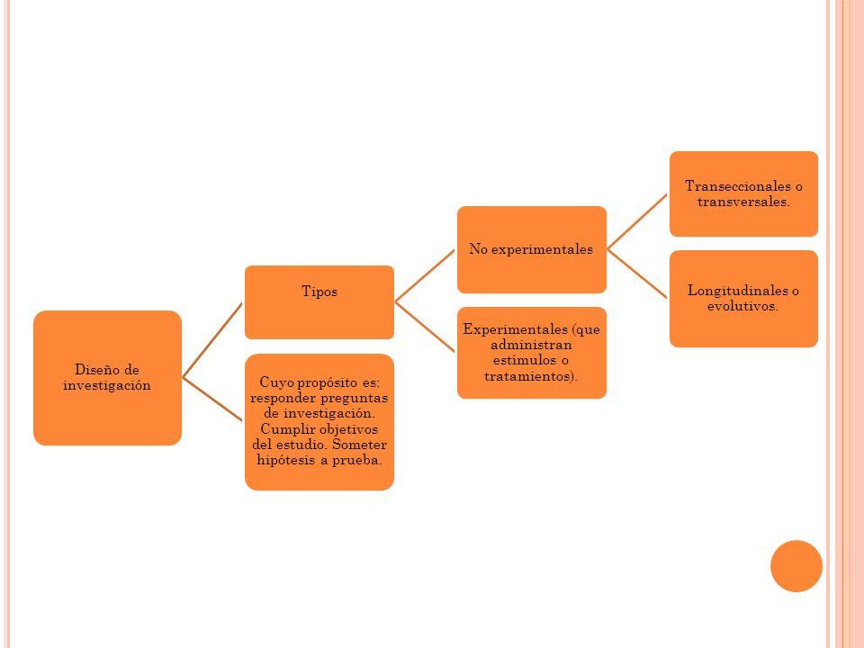 Diseño de investigación Tipos No experimentales