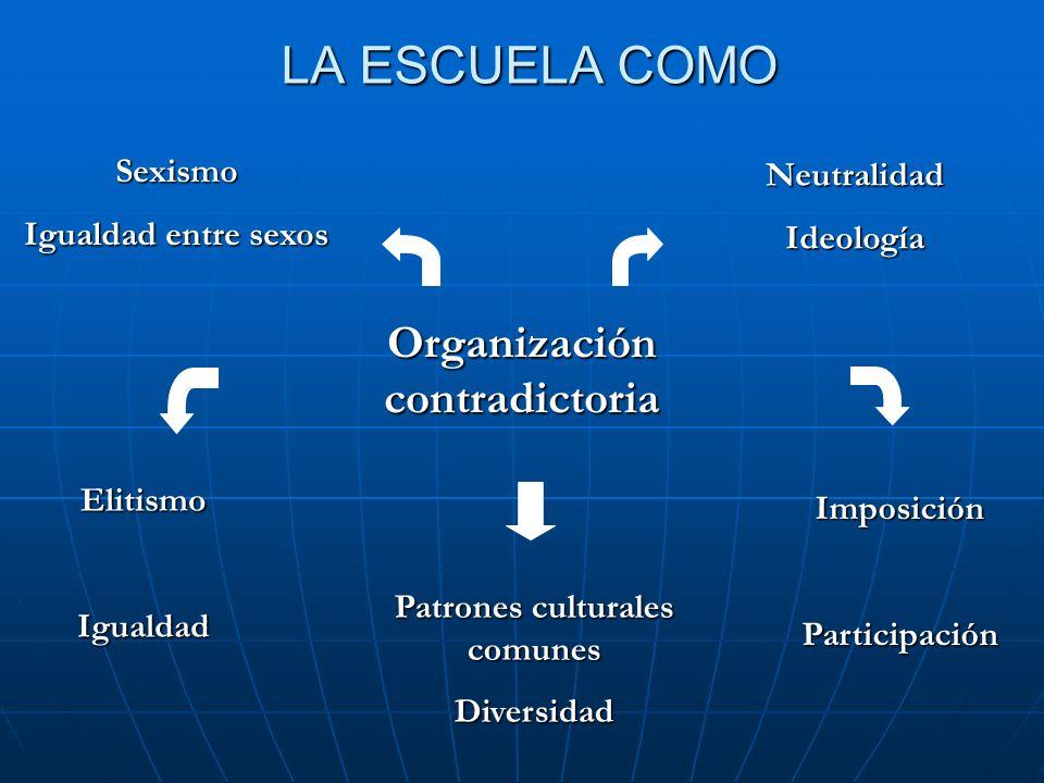 Organización contradictoria Patrones culturales comunes