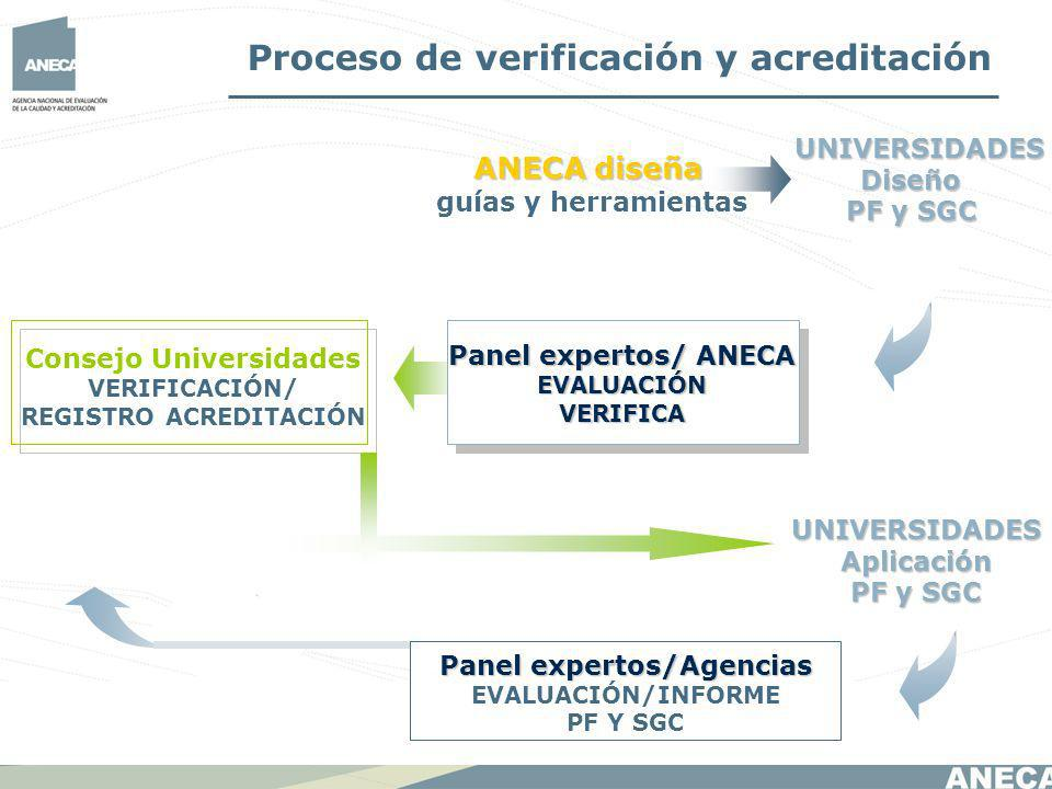 Consejo Universidades REGISTRO ACREDITACIÓN Panel expertos/Agencias