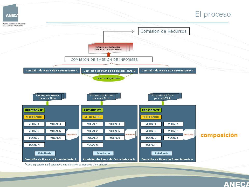 El proceso Comisión de Recursos composición