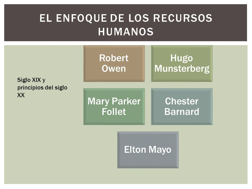El enfoque de los recursos humanos