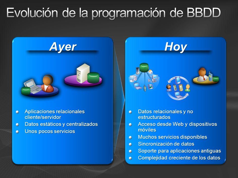 Evolución de la programación de BBDD