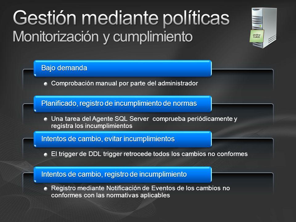 Gestión mediante políticas Monitorización y cumplimiento