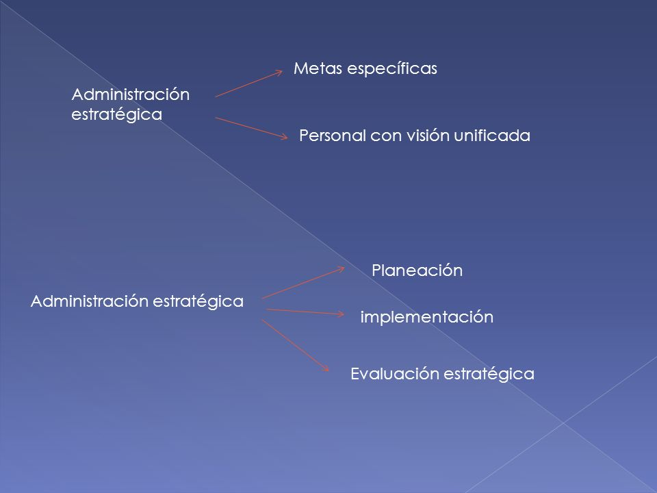 Metas específicas Administración. estratégica. Personal con visión unificada. Planeación. Administración estratégica.