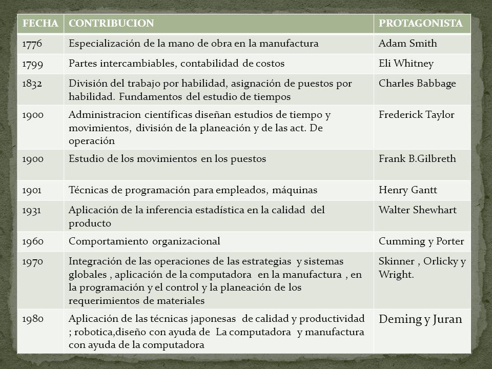 Deming y Juran FECHA CONTRIBUCION PROTAGONISTA 1776