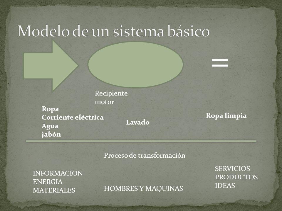 Modelo de un sistema básico