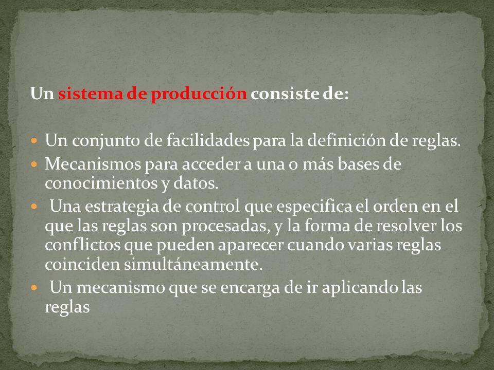 Un sistema de producción consiste de: