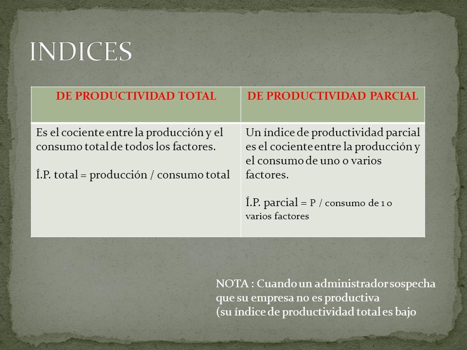DE PRODUCTIVIDAD TOTAL DE PRODUCTIVIDAD PARCIAL