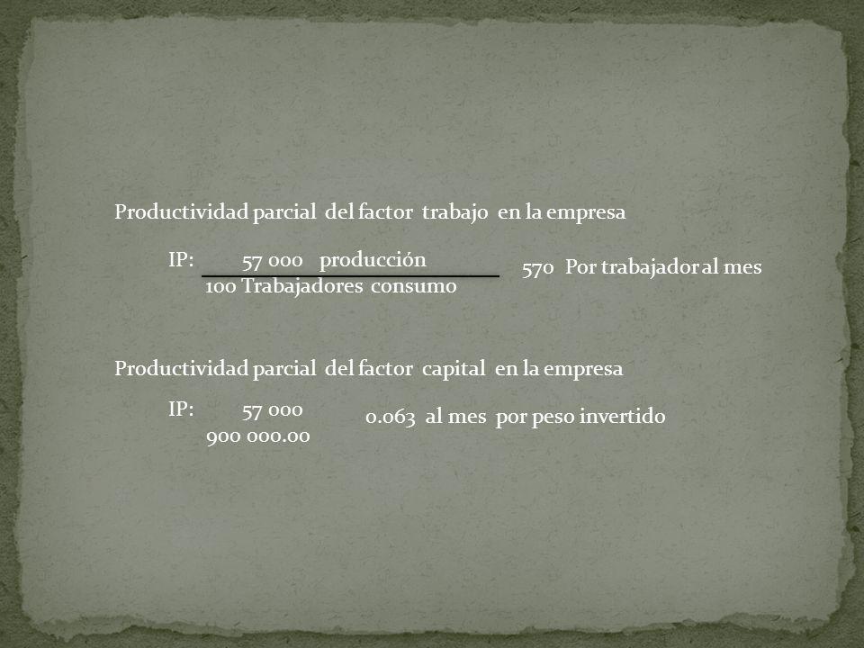 Productividad parcial del factor trabajo en la empresa