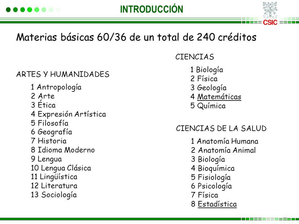 Materias básicas 60/36 de un total de 240 créditos