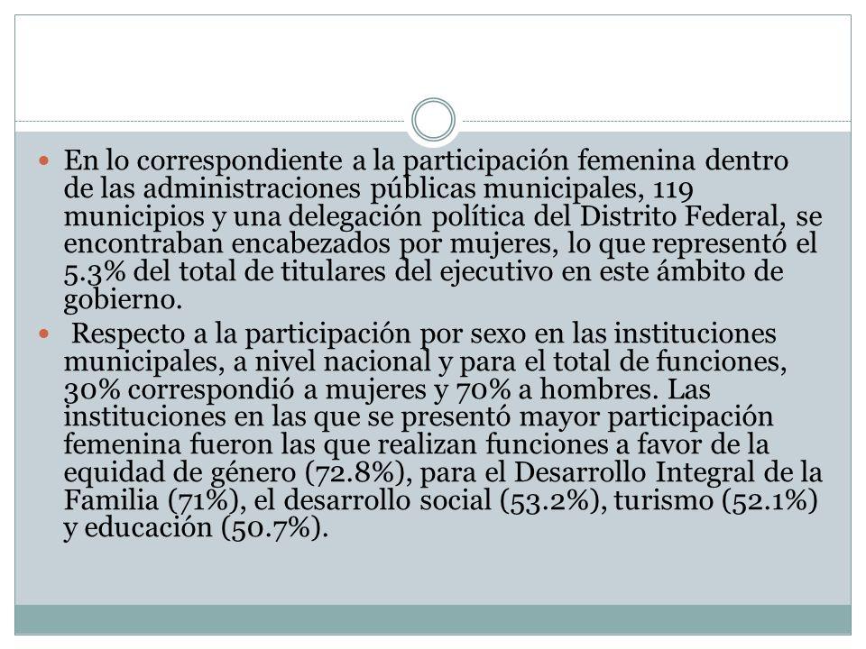 En lo correspondiente a la participación femenina dentro de las administraciones públicas municipales, 119 municipios y una delegación política del Distrito Federal, se encontraban encabezados por mujeres, lo que representó el 5.3% del total de titulares del ejecutivo en este ámbito de gobierno.